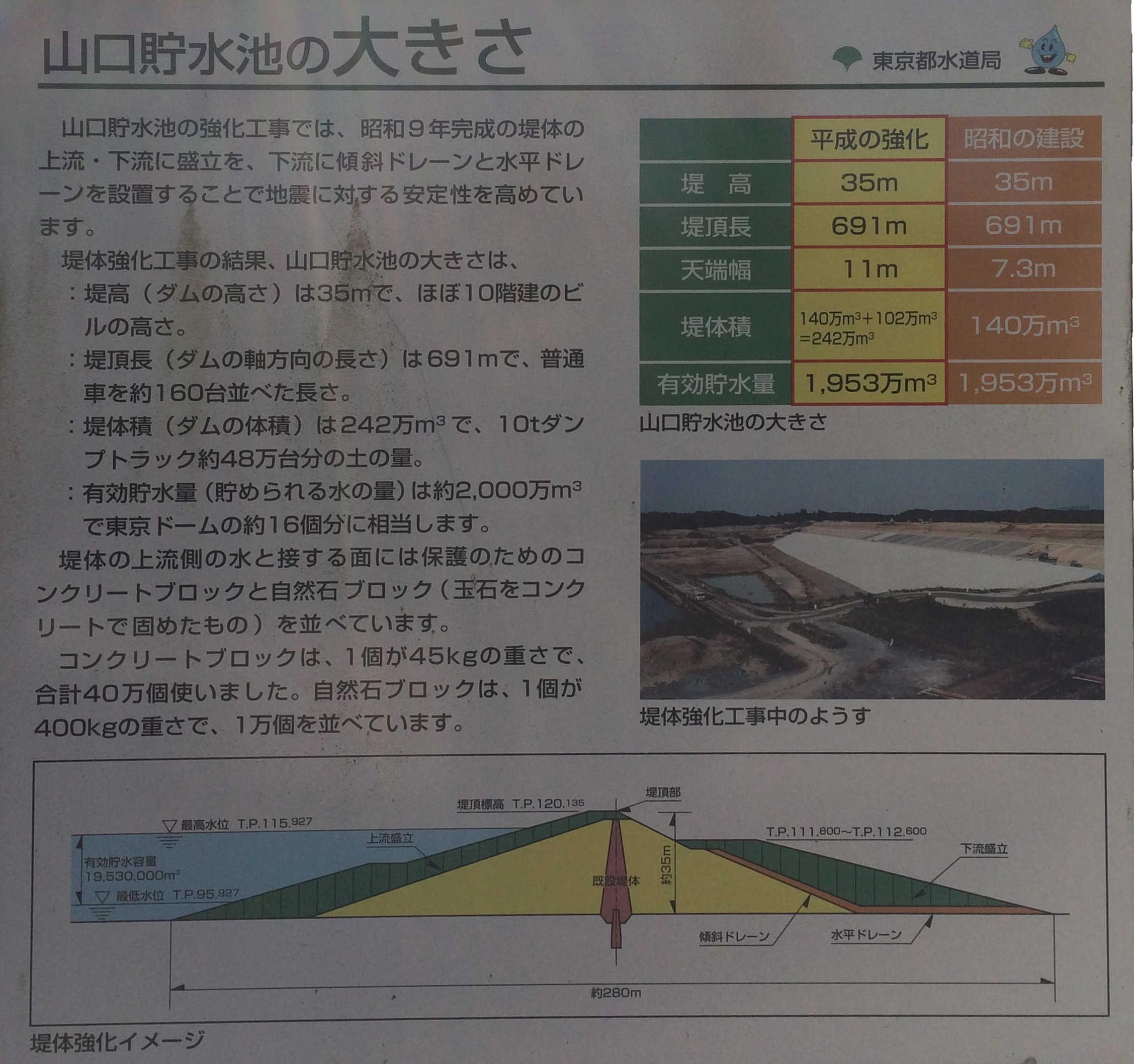 山口貯水池の大きさ