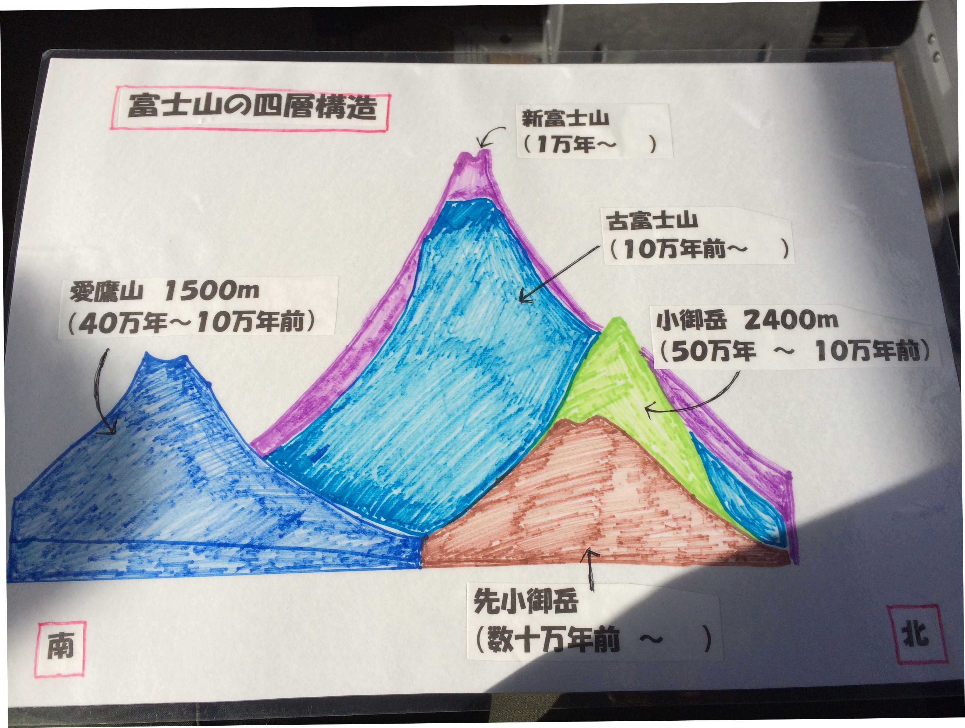 富士山の四層構造